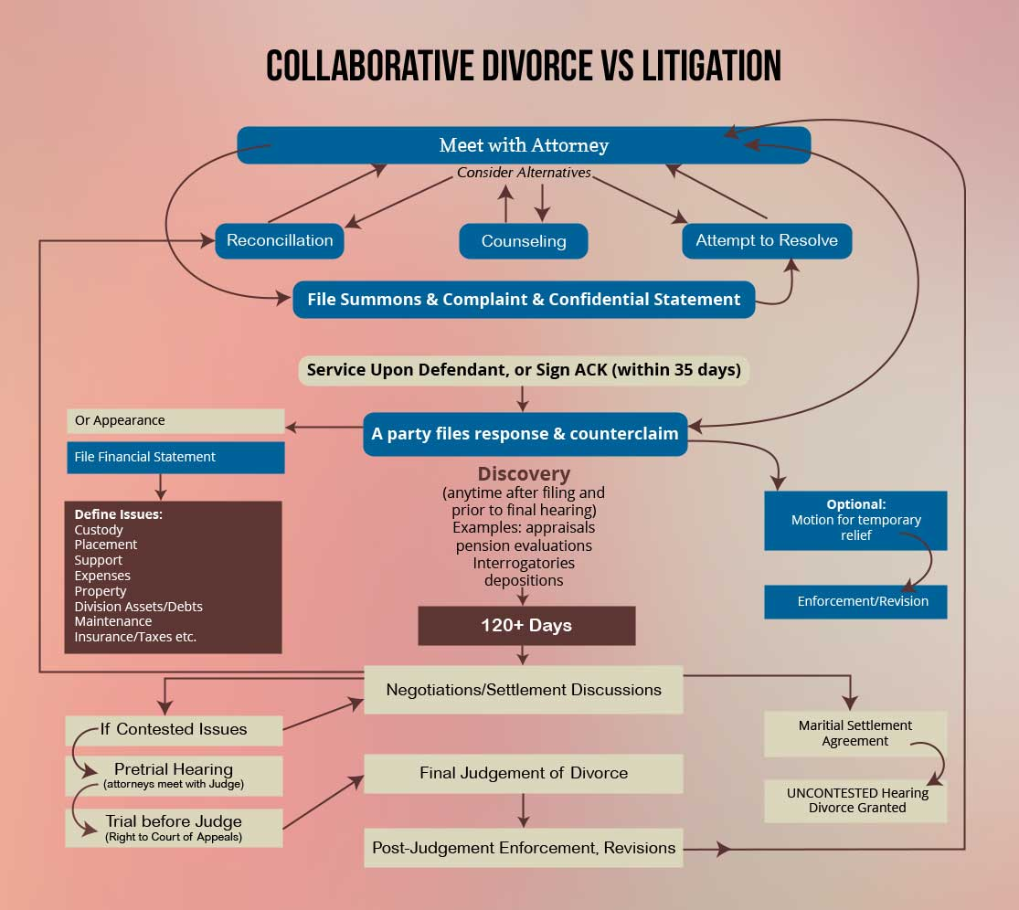 Family Law Divorce Flow Chart